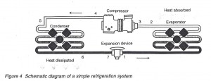 How the refrigeration system works the hardware