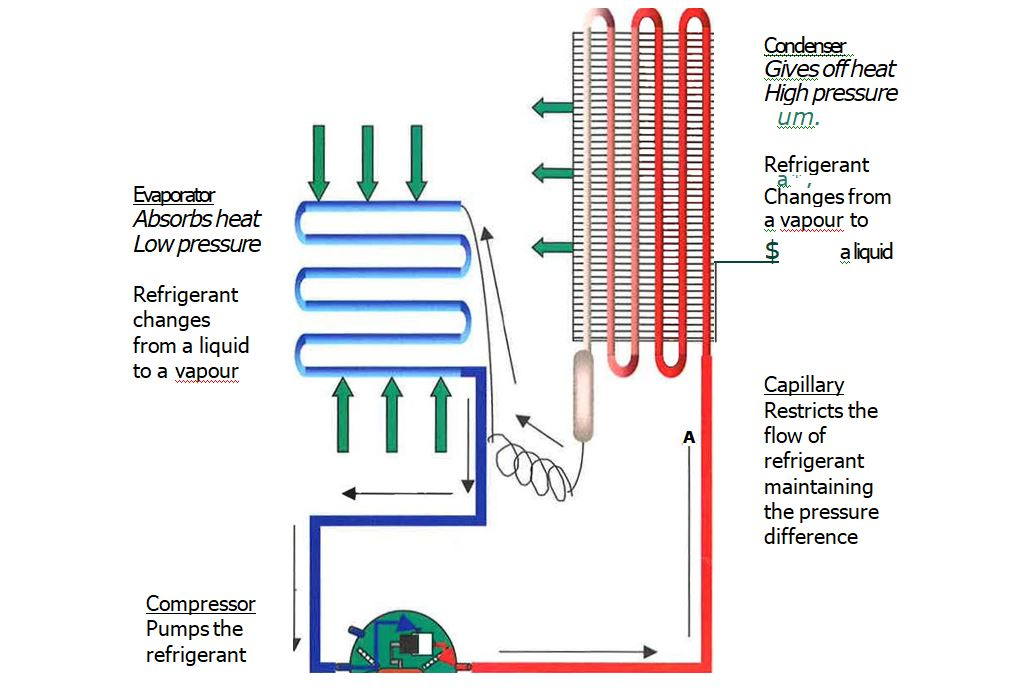 typical refrigeration system