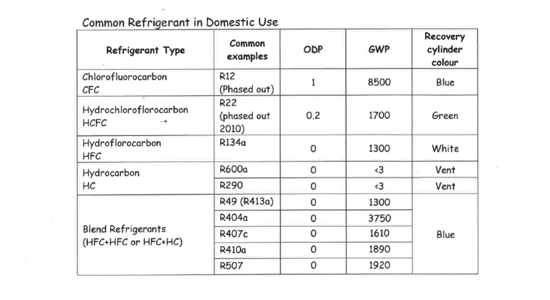commpon refrigerant in domestic use