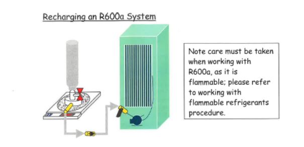 recharging r600a system