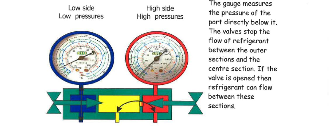 refrigeration gaauges and manifolds